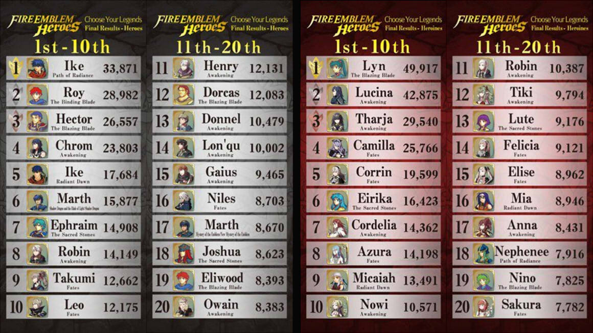 Fire Emblem Heroes vote tally