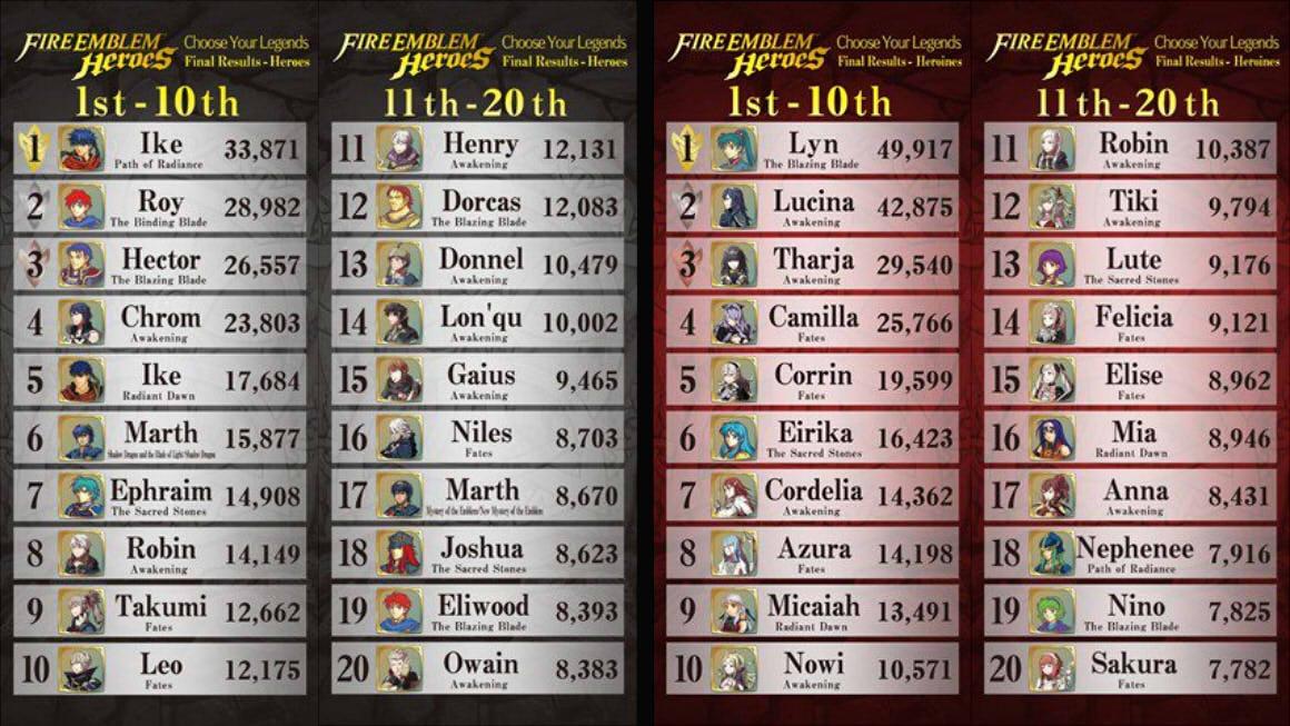 Fire-Emblem-Heroes-vote-tally.jpg